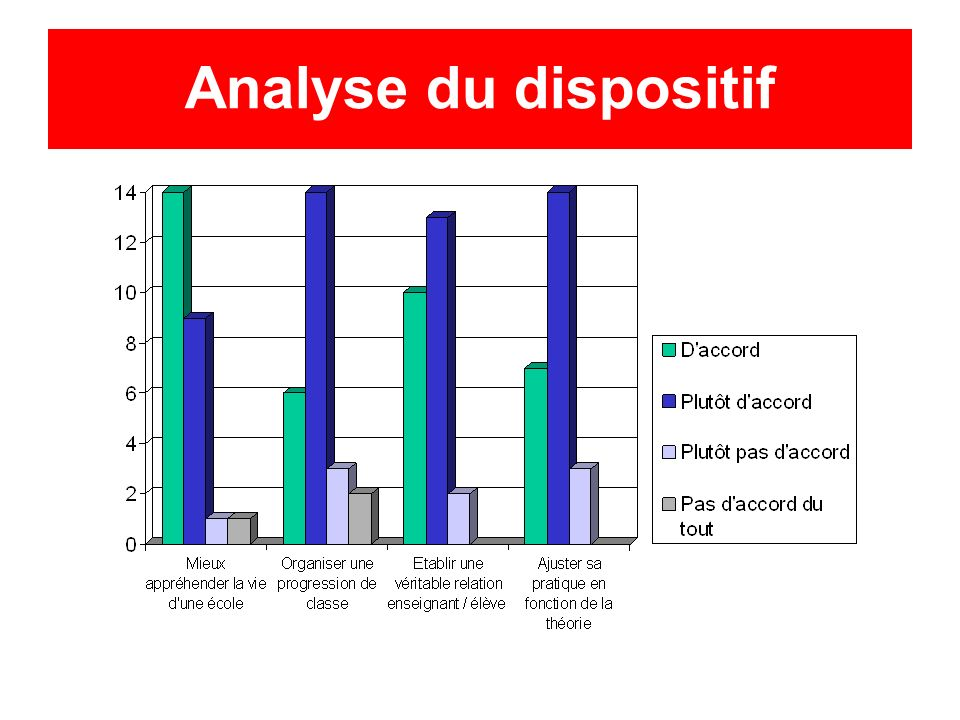 Analyse du dispositif
