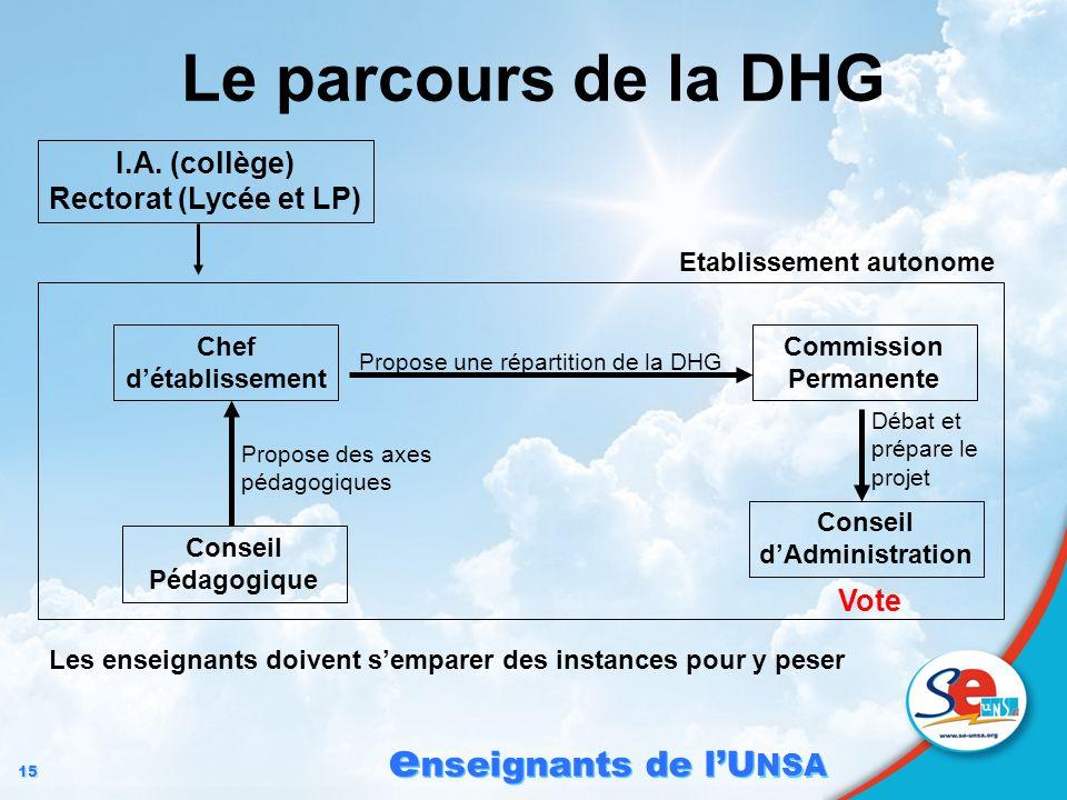 15 e nseignants de lU NSA Le parcours de la DHG I.A. (collège) Rectorat (Lycée et LP) Etablissement autonome Commission Permanente Conseil dAdministra