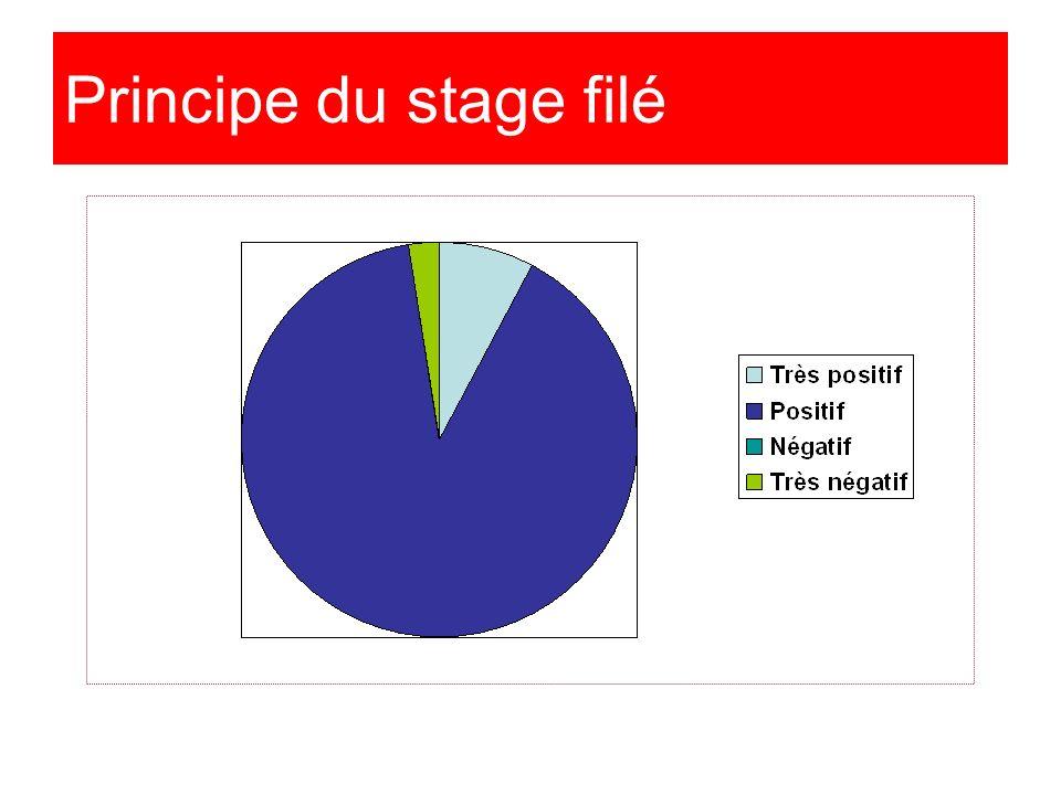 Principe du stage filé