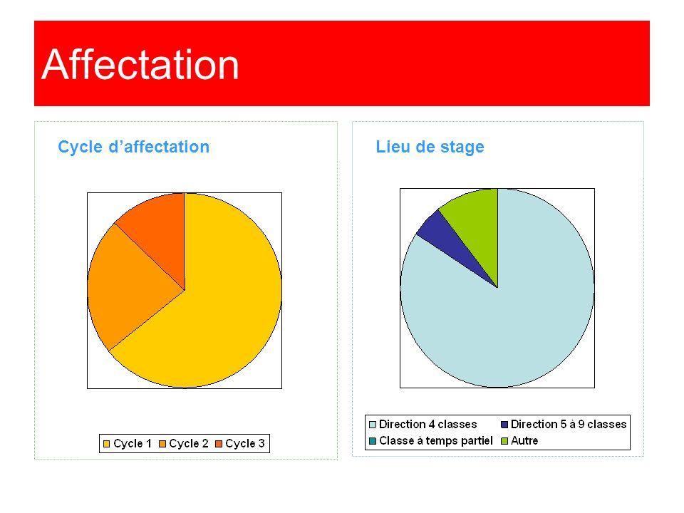 Affectation Cycle daffectationLieu de stage