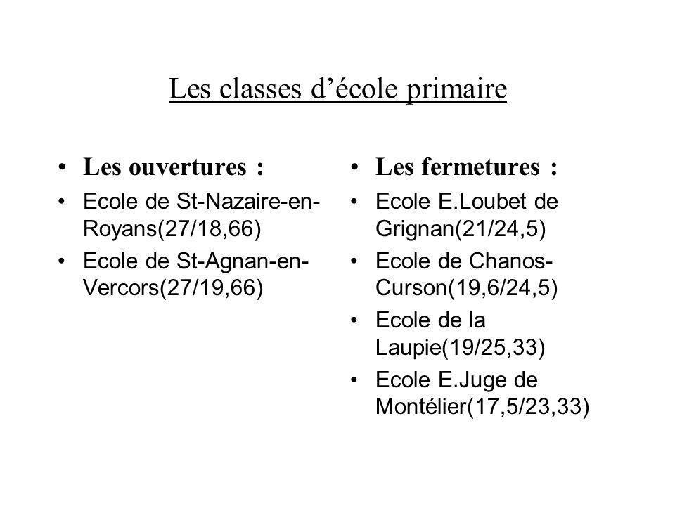 Les classes décole primaire Les ouvertures : Ecole de St-Nazaire-en- Royans(27/18,66) Ecole de St-Agnan-en- Vercors(27/19,66) Les fermetures : Ecole E