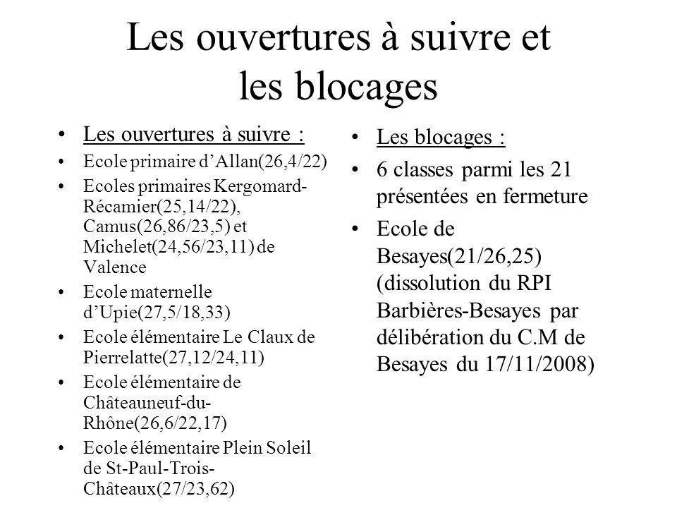 Les ouvertures à suivre et les blocages Les ouvertures à suivre : Ecole primaire dAllan(26,4/22) Ecoles primaires Kergomard- Récamier(25,14/22), Camus