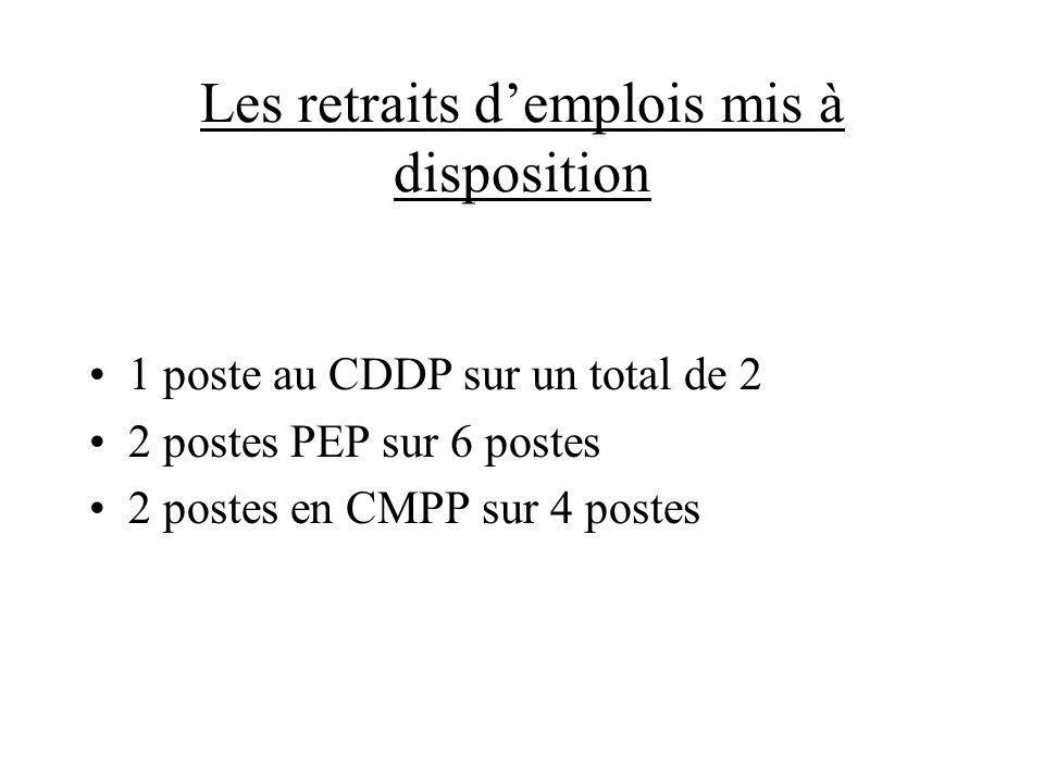 Les retraits demplois mis à disposition 1 poste au CDDP sur un total de 2 2 postes PEP sur 6 postes 2 postes en CMPP sur 4 postes