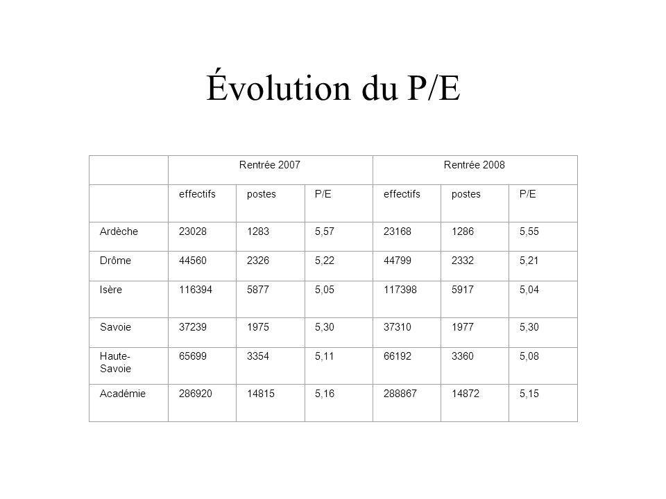 Évolution du P/E Rentrée 2007Rentrée 2008 effectifspostesP/EeffectifspostesP/E Ardèche2302812835,572316812865,55 Drôme4456023265,224479923325,21 Isère