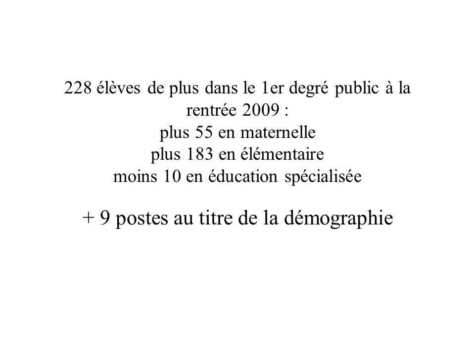228 élèves de plus dans le 1er degré public à la rentrée 2009 : plus 55 en maternelle plus 183 en élémentaire moins 10 en éducation spécialisée + 9 po