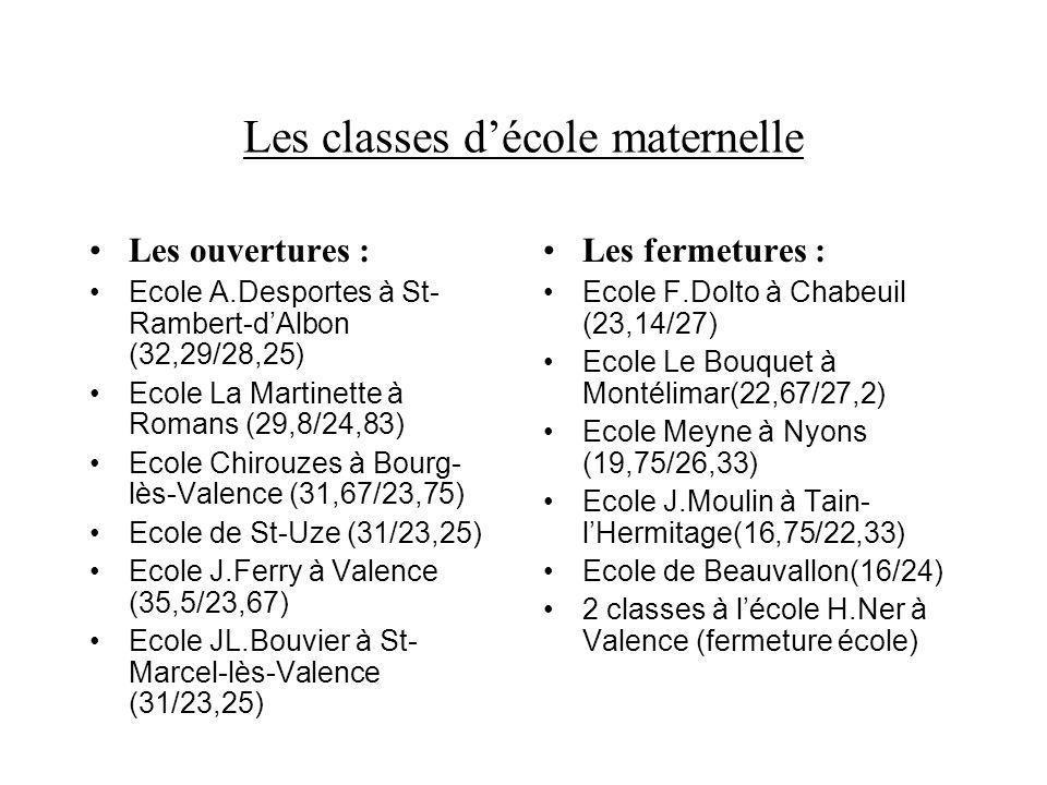 Les classes décole élémentaire Les ouvertures : Ecole L.Aragon de St-Donat (26,75/23,78) Ecole A.Jullien à Donzère (27,09/24,83) Ecole F&A.Martin à St-Rambert- dAlbon(27,36/25,08) Ecole Joliot-Curie de Portes-lès- Valence(26,8/24,36) Ecole J.Moulin à Bourg-de- Péage(28,2/23,5) Ecole J.Moulin à Tain- lHermitage(28,4/23,67) Ecole de Saillans(27,67/20,75) 2 classes à lécole Le Roc à Pierrelatte (ZEP) Les fermetures : Ecole Les Méannes à Romans(21,36/23,5) Ecole Le Chatelard à Châteauneuf-sur- Isère(21,75/24,86) Ecole A.Cuminal à Chabeuil(22,4/24) Ecole lArmailler à Bourg-lès- Valence(20,17/24,2) Ecole F.Buisson à Valence(21/25,2) Ecole E.Renan à Valence(19,67/23,6) Ecole Anne-Pierjean à Crest(16,6/20,75) Ecole de La-Garde- Adhémar(17/25,5) Ecole de Vesc(10/20)