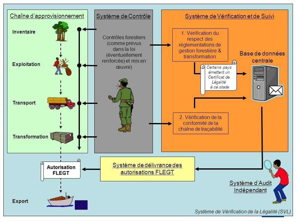 1.Vérification du respect des réglementations de gestion forestière & transformation 2.