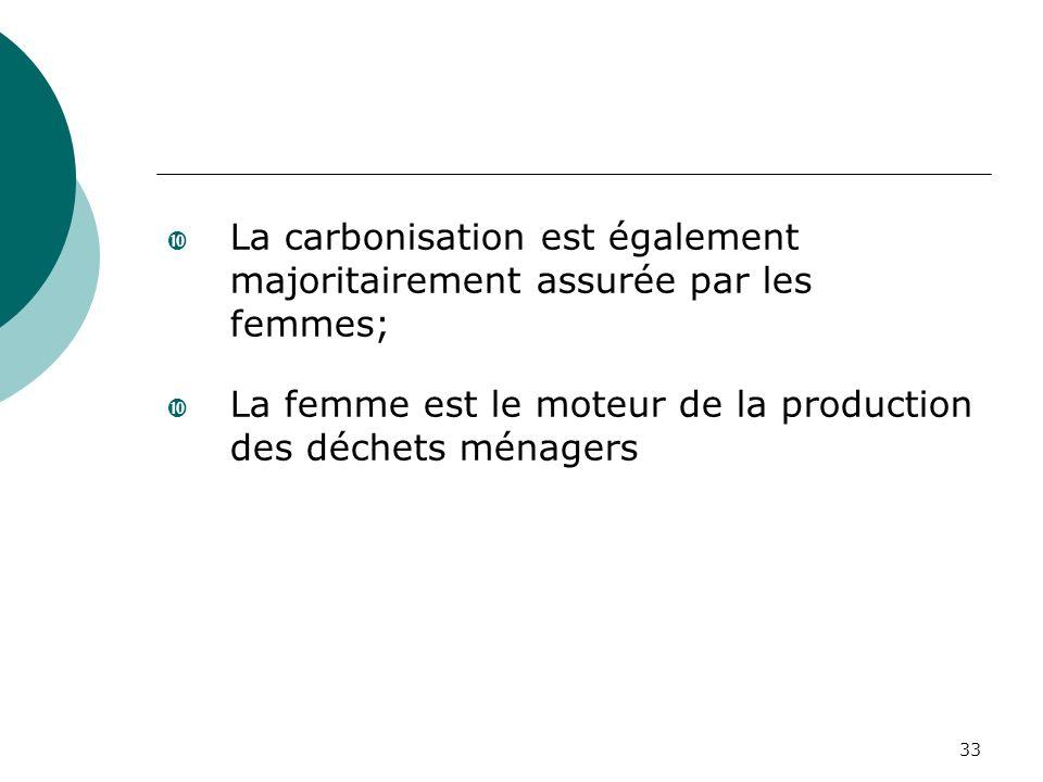 33 La carbonisation est également majoritairement assurée par les femmes; La femme est le moteur de la production des déchets ménagers