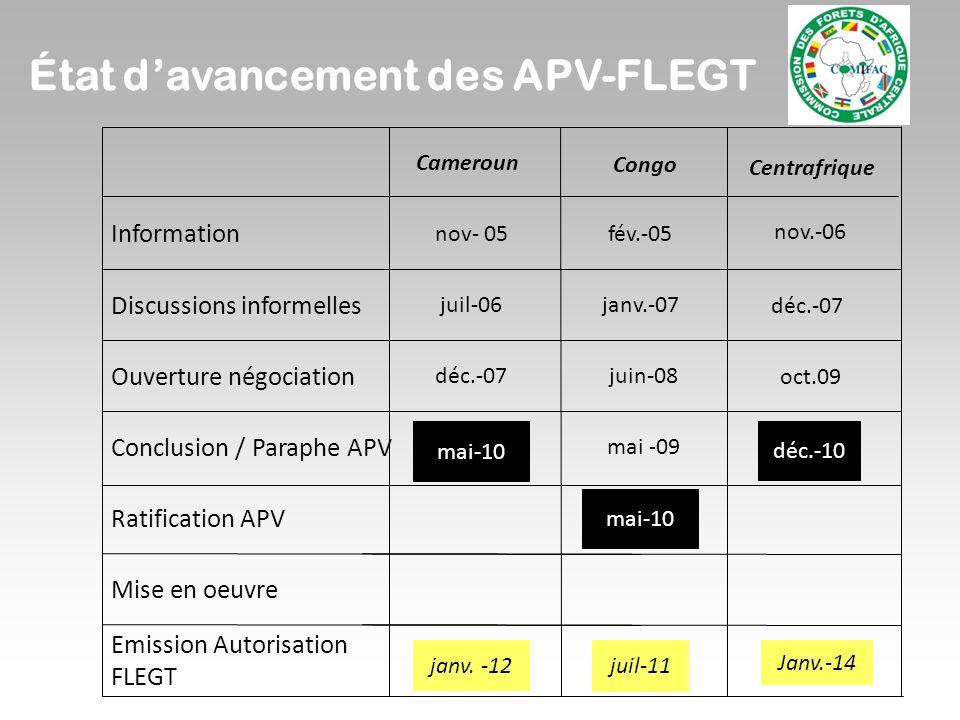 État davancement des APV-FLEGT Cameroun Centrafrique nov- 05fév.-05 juil-06janv.-07 déc.-07juin-08 mai-10 mai -09 juil-11 Congo nov.-06 déc.-07 oct.09 déc.-10 janv.