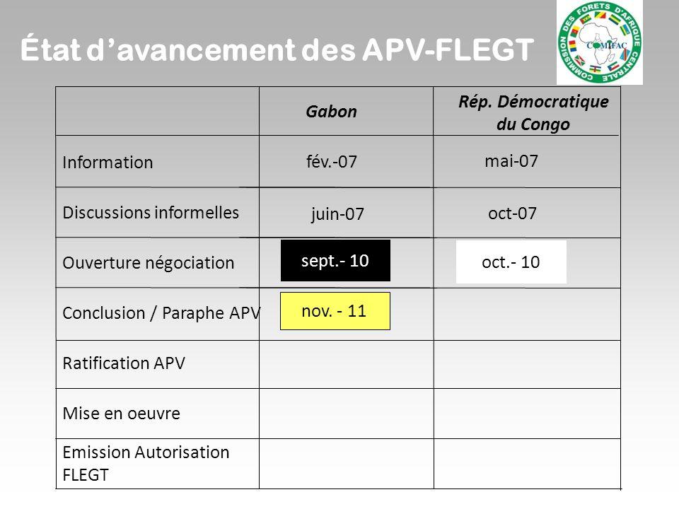 Rép. Démocratique du Congo mai-07 oct-07 fév.-07 juin-07 sept.- 10 Gabon Information Discussions informelles Ouverture négociation Conclusion / Paraph