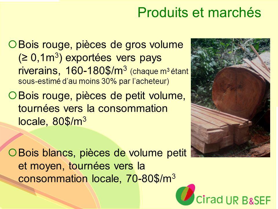 Ur B&SEF Produits et marchés Bois rouge, pièces de gros volume ( 0,1m 3 ) exportées vers pays riverains, 160-180$/m 3 (chaque m 3 étant sous-estimé da