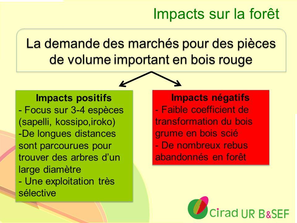Ur B&SEF Impacts sur la forêt La demande des marchés pour des pièces de volume important en bois rouge Impacts positifs - Focus sur 3-4 espèces (sapel