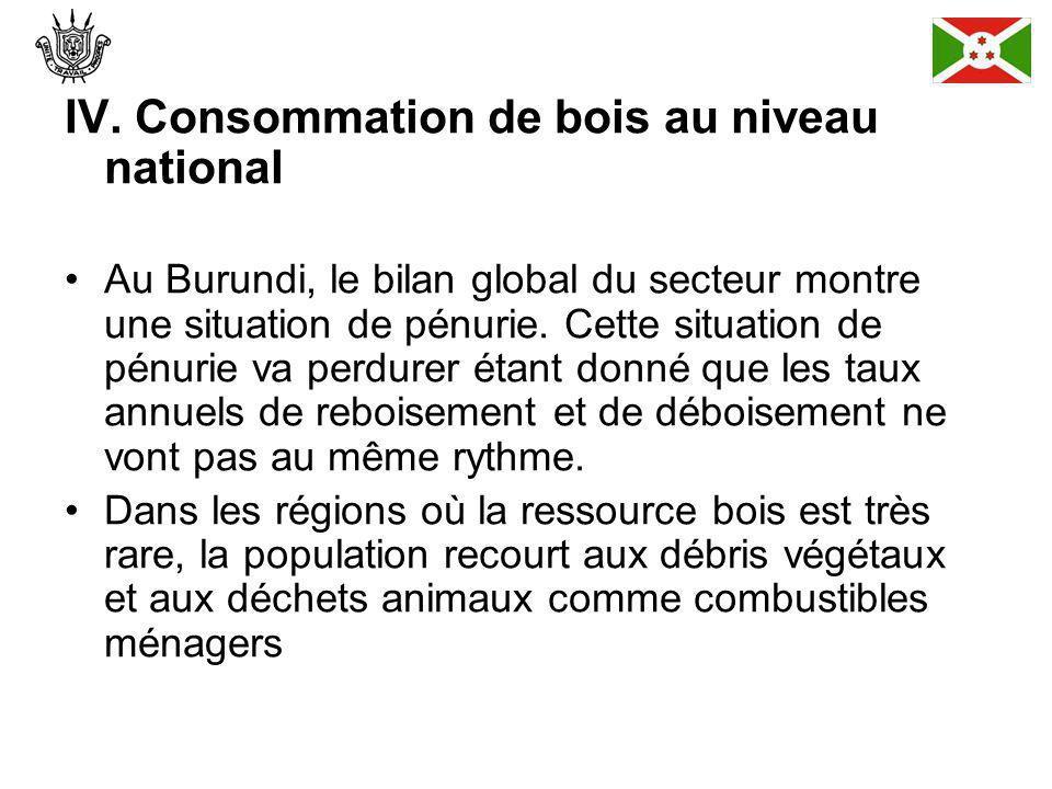 IV. Consommation de bois au niveau national Au Burundi, le bilan global du secteur montre une situation de pénurie. Cette situation de pénurie va perd