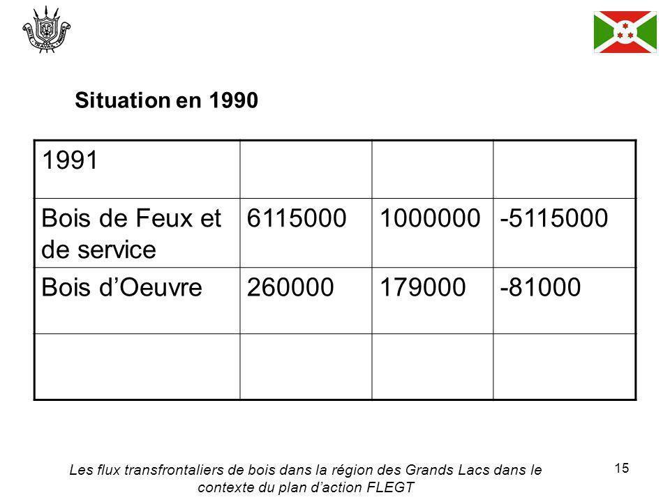 Les flux transfrontaliers de bois dans la région des Grands Lacs dans le contexte du plan daction FLEGT 15 Situation en 1990 1991 Bois de Feux et de service 61150001000000-5115000 Bois dOeuvre260000179000-81000