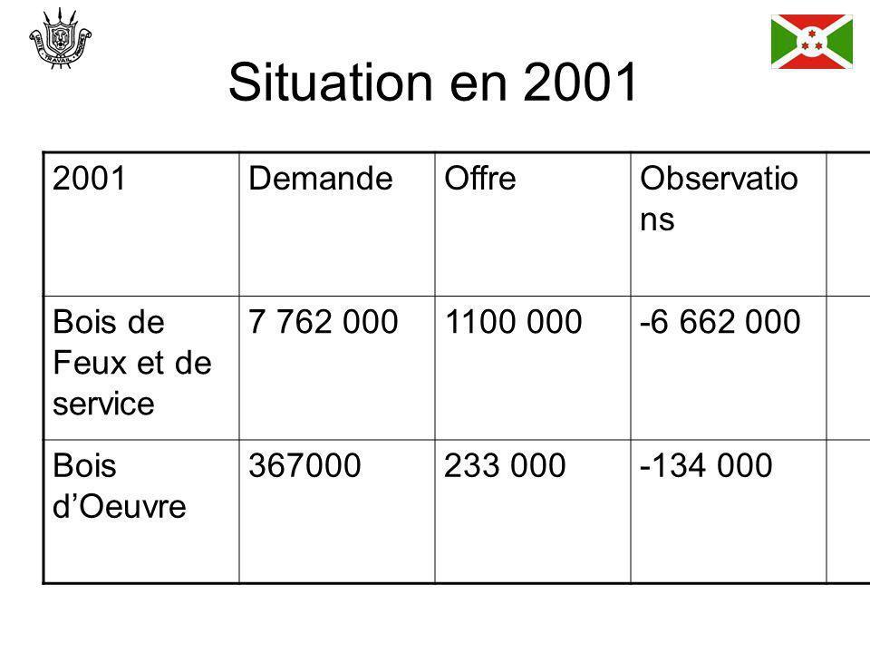 Situation en 2001 2001DemandeOffreObservatio ns Bois de Feux et de service 7 762 0001100 000-6 662 000 Bois dOeuvre 367000233 000-134 000