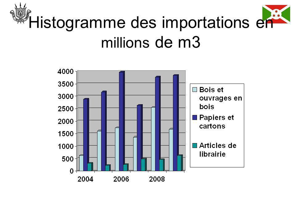 Histogramme des importations en millions de m3