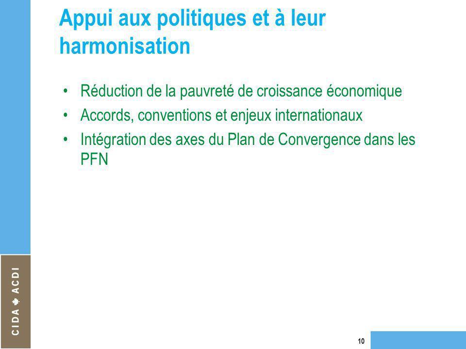 Appui aux politiques et à leur harmonisation Réduction de la pauvreté de croissance économique Accords, conventions et enjeux internationaux Intégrati