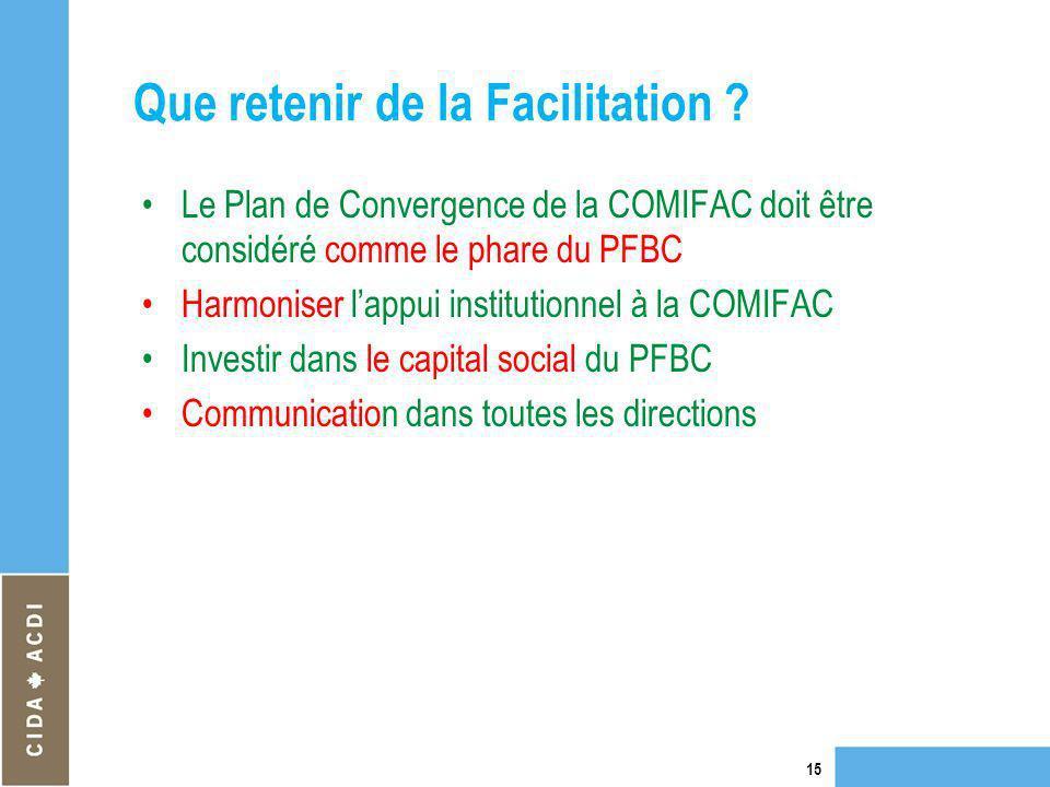 Que retenir de la Facilitation ? Le Plan de Convergence de la COMIFAC doit être considéré comme le phare du PFBC Harmoniser lappui institutionnel à la