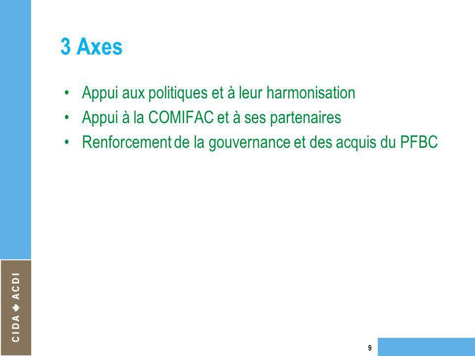 3 Axes Appui aux politiques et à leur harmonisation Appui à la COMIFAC et à ses partenaires Renforcement de la gouvernance et des acquis du PFBC 9