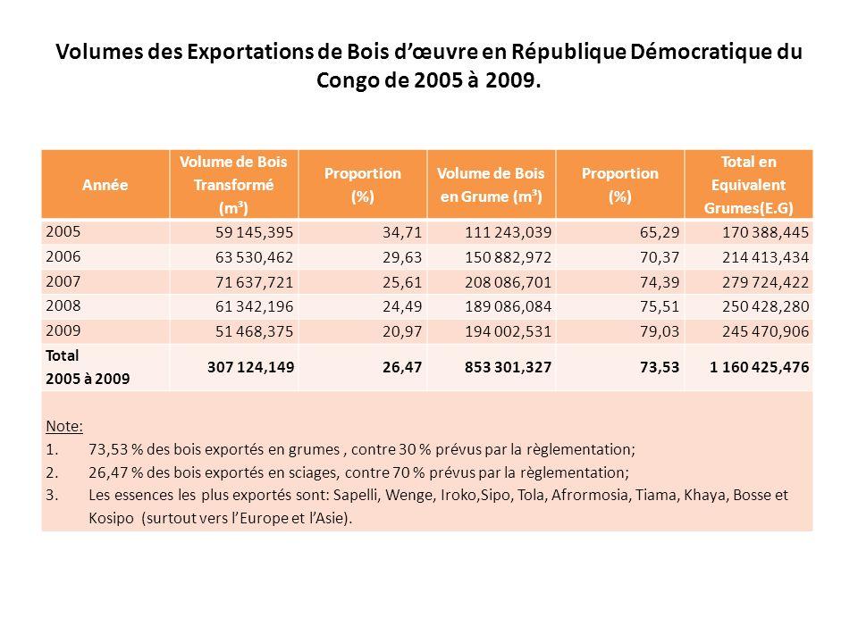 Volumes des Exportations de Bois dœuvre en République Démocratique du Congo de 2005 à 2009.