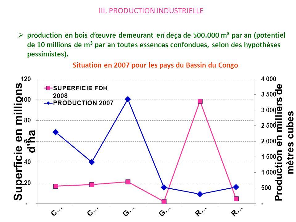 production en bois dœuvre demeurant en deça de 500.000 m 3 par an (potentiel de 10 millions de m 3 par an toutes essences confondues, selon des hypothèses pessimistes).