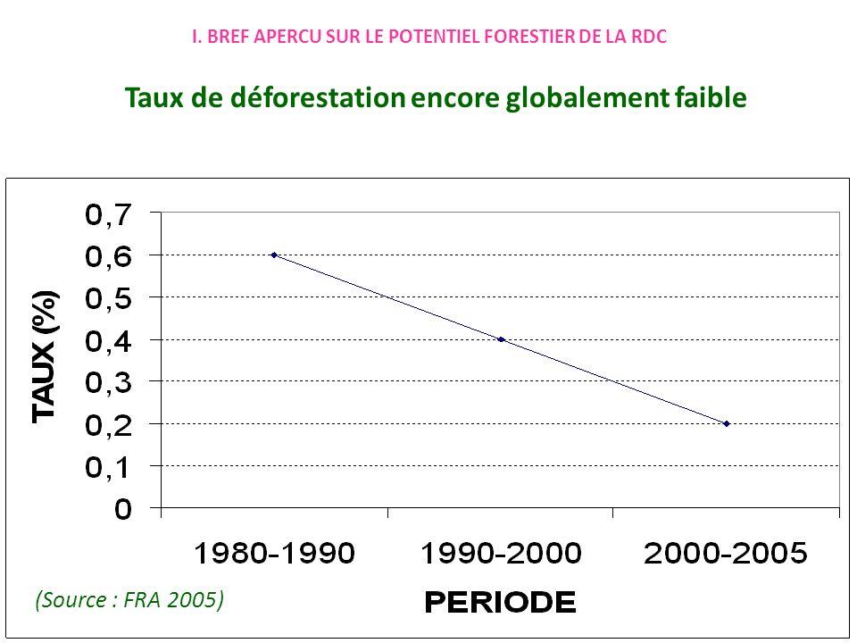 Taux de déforestation encore globalement faible (Source : FRA 2005)