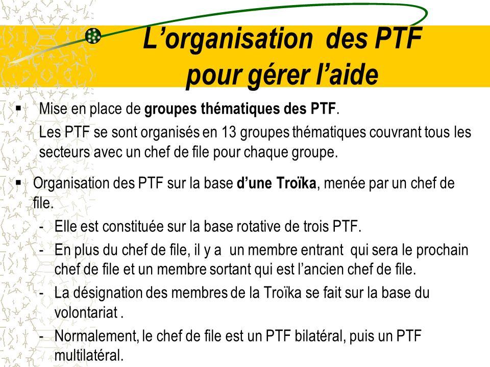 Lorganisation des PTF pour gérer laide Mise en place de groupes thématiques des PTF. Les PTF se sont organisés en 13 groupes thématiques couvrant tous