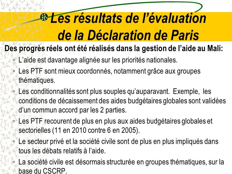 Les résultats de lévaluation de la Déclaration de Paris Des progrès réels ont été réalisés dans la gestion de laide au Mali: Laide est davantage align