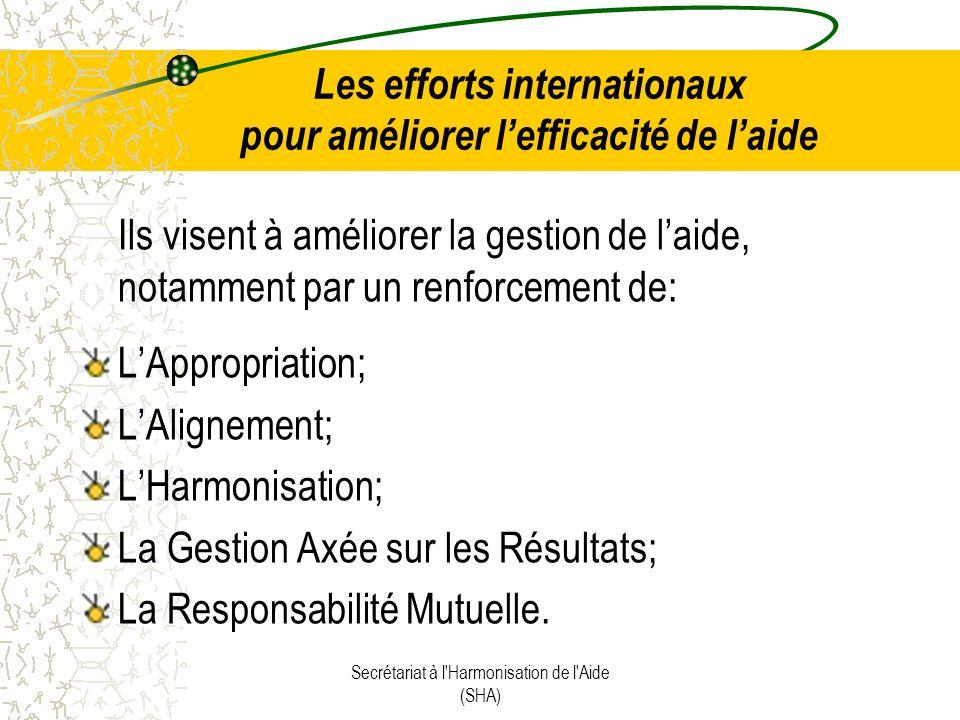 Les efforts internationaux pour améliorer lefficacité de laide Ils visent à améliorer la gestion de laide, notamment par un renforcement de: LAppropriation; LAlignement; LHarmonisation; La Gestion Axée sur les Résultats; La Responsabilité Mutuelle.