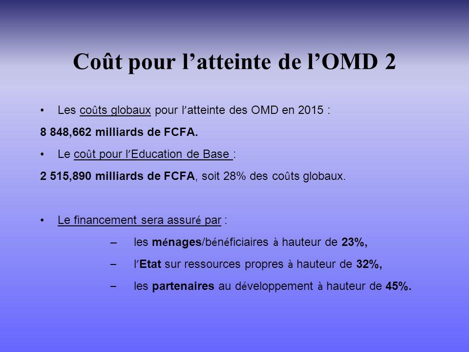 Coût pour latteinte de lOMD 2 Les co û ts globaux pour l atteinte des OMD en 2015 : 8 848,662 milliards de FCFA.