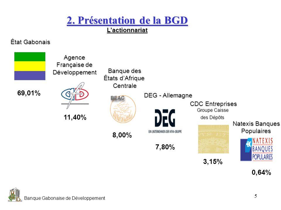 Banque Gabonaise de Développement 5 2. Présentation de la BGD Lactionnariat État Gabonais Banque des États dAfrique Centrale DEG - Allemagne CDC Entre