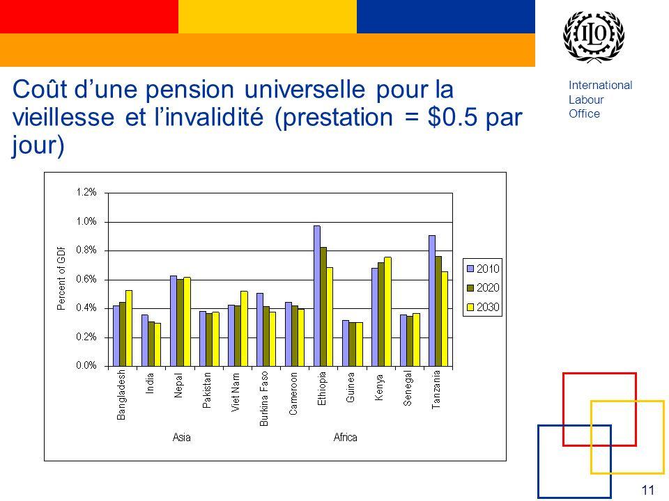 International Labour Office 11 Coût dune pension universelle pour la vieillesse et linvalidité (prestation = $0.5 par jour)