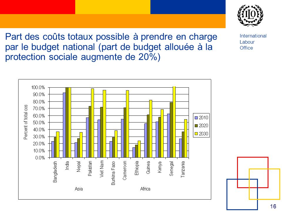 International Labour Office 16 Part des coûts totaux possible à prendre en charge par le budget national (part de budget allouée à la protection sociale augmente de 20%)
