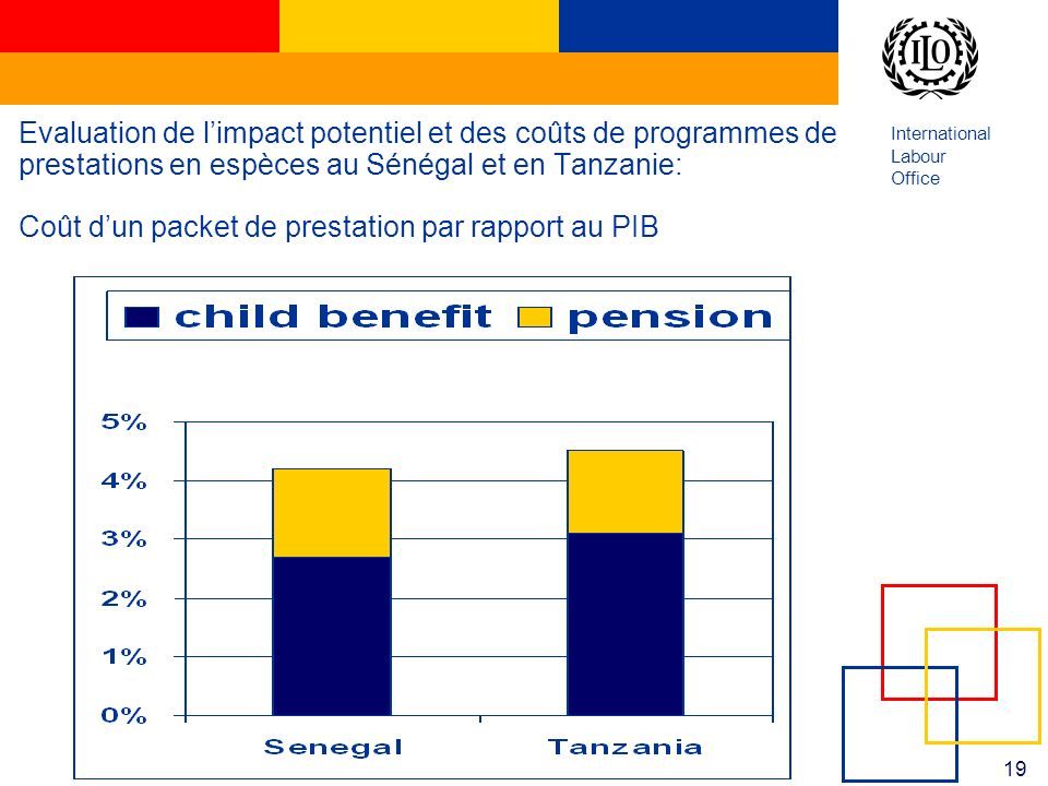 International Labour Office 19 Evaluation de limpact potentiel et des coûts de programmes de prestations en espèces au Sénégal et en Tanzanie: Coût dun packet de prestation par rapport au PIB