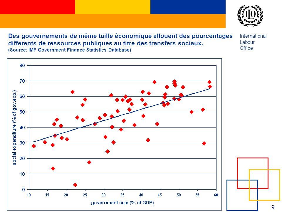International Labour Office 9 Des gouvernements de même taille économique allouent des pourcentages differents de ressources publiques au titre des tr