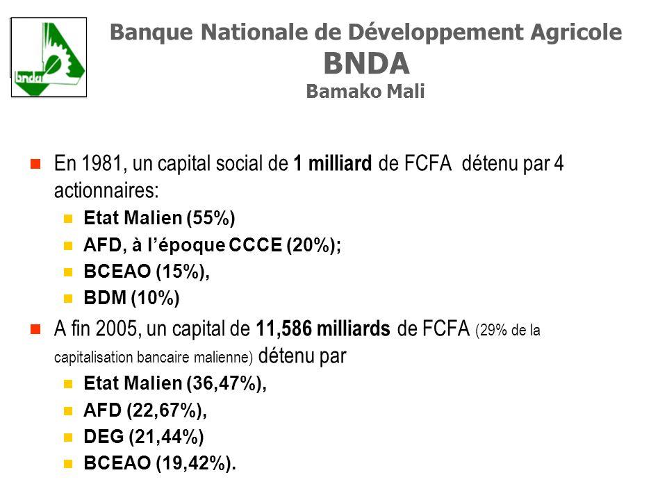 En 1981, un capital social de 1 milliard de FCFA détenu par 4 actionnaires: Etat Malien (55%) AFD, à lépoque CCCE (20%); BCEAO (15%), BDM (10%) A fin 2005, un capital de 11,586 milliards de FCFA (29% de la capitalisation bancaire malienne) détenu par Etat Malien (36,47%), AFD (22,67%), DEG (21,44%) BCEAO (19,42%).