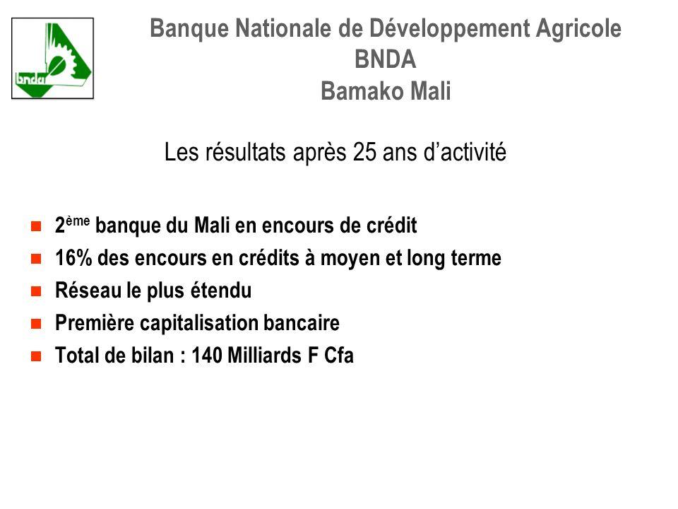 Les résultats après 25 ans dactivité 2 ème banque du Mali en encours de crédit 16% des encours en crédits à moyen et long terme Réseau le plus étendu Première capitalisation bancaire Total de bilan : 140 Milliards F Cfa Banque Nationale de Développement Agricole BNDA Bamako Mali