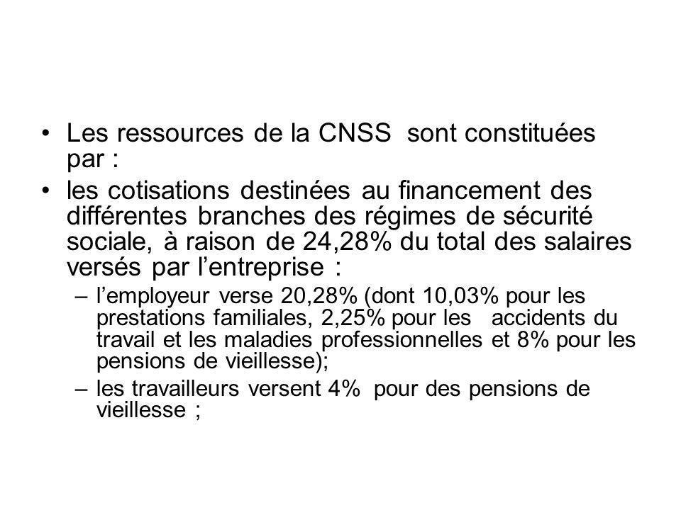 Les ressources de la CNSS sont constituées par : les cotisations destinées au financement des différentes branches des régimes de sécurité sociale, à