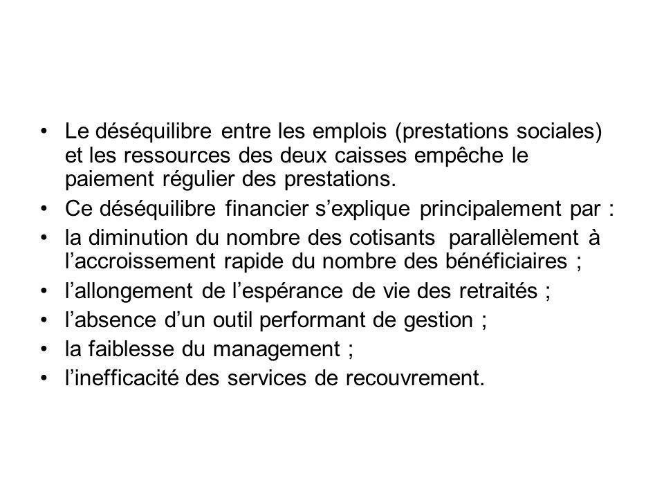 Le déséquilibre entre les emplois (prestations sociales) et les ressources des deux caisses empêche le paiement régulier des prestations. Ce déséquili