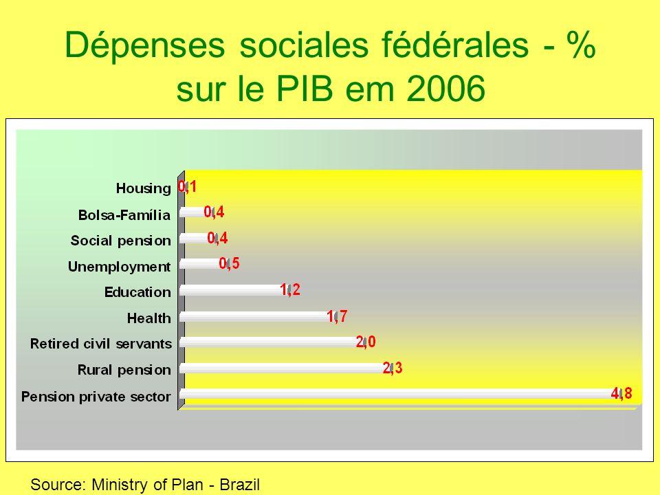 Dépenses sociales fédérales - % sur le PIB em 2006 Source: Ministry of Plan - Brazil