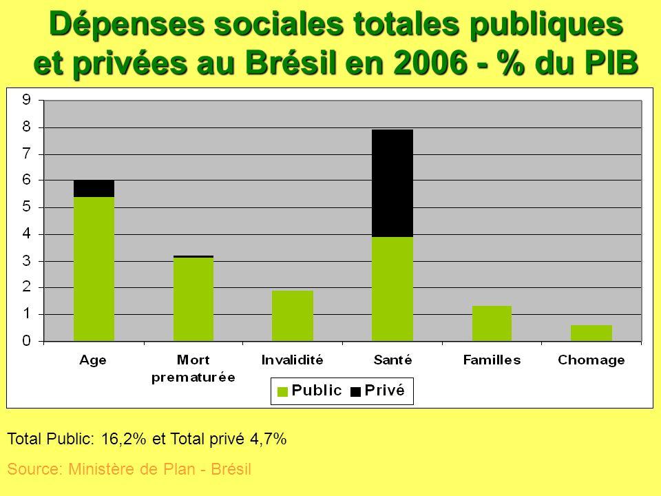 Dépenses sociales totales publiques et privées au Brésil en 2006 - % du PIB Total Public: 16,2% et Total privé 4,7% Source: Ministère de Plan - Brésil