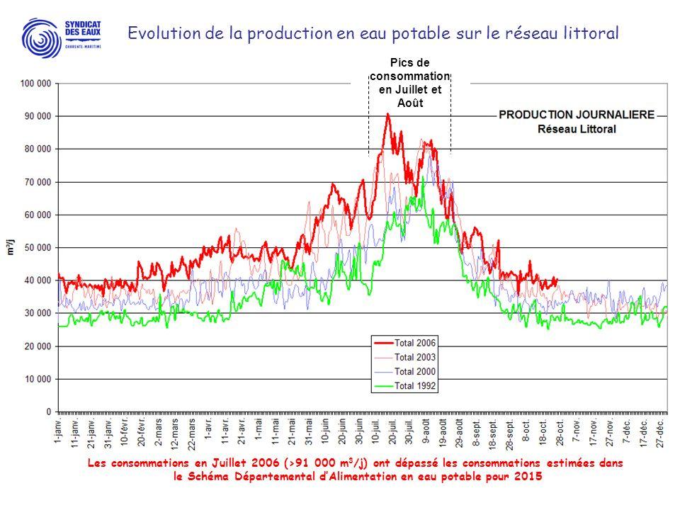 Lirrigation en Charente-Maritime Consommation deau : 80 à 100 Millions de m 3 en 3 mois Conséquence sur létat des ressources en eau souterraine : abaissement généralisé du niveau pièzométrique Influence des prélèvements agricoles Prise en compte de la gestion estivale depuis plus de 15 ans.