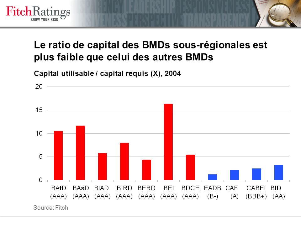 Sommaire La notation des banques de développement Les banques de développement sous-régionales Conclusion