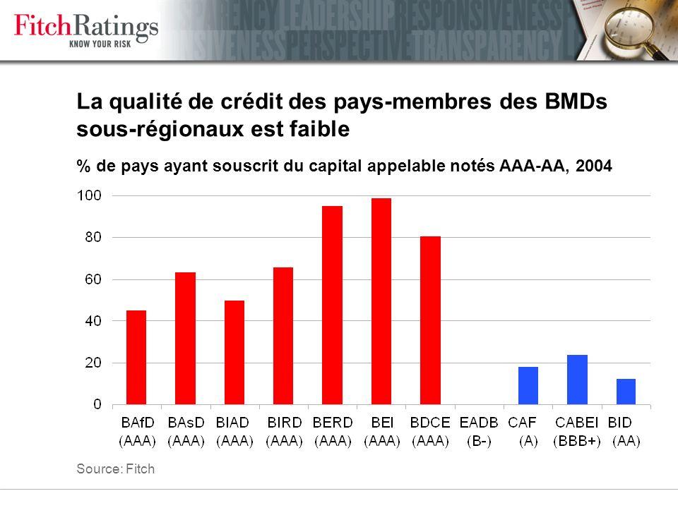 Le ratio de capital des BMDs sous-régionales est plus faible que celui des autres BMDs Capital utilisable / capital requis (X), 2004 Source: Fitch
