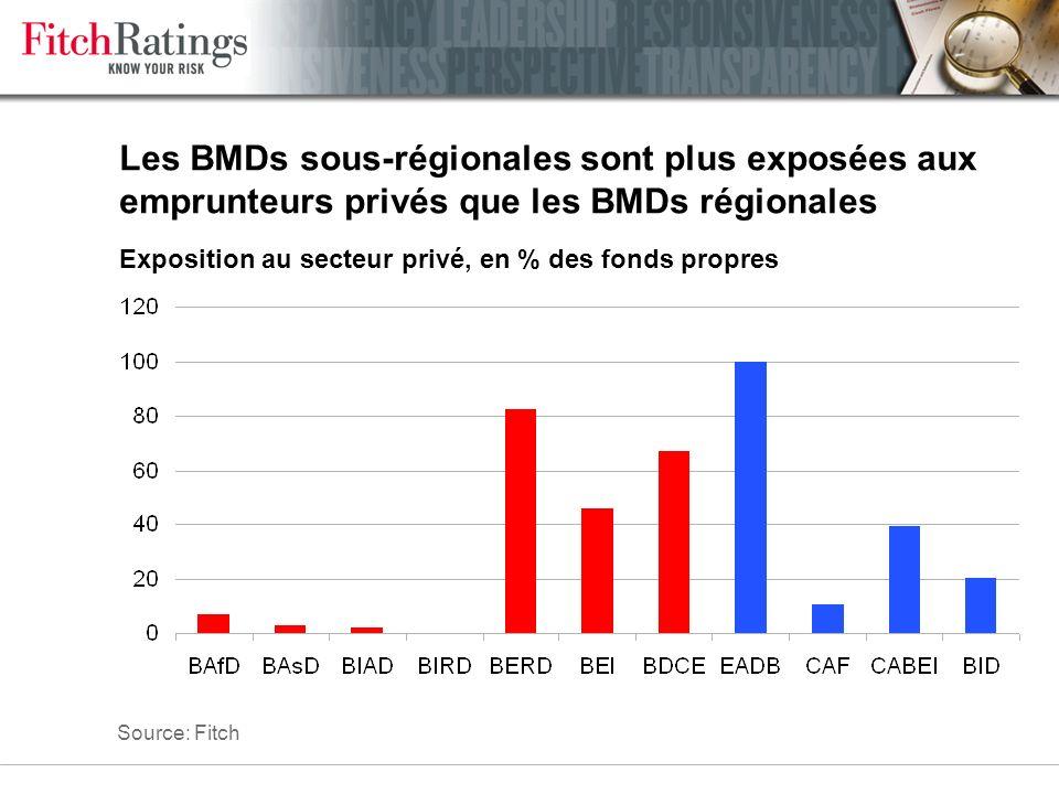 La qualité de crédit des pays-membres des BMDs sous-régionaux est faible % de pays ayant souscrit du capital appelable notés AAA-AA, 2004 Source: Fitc