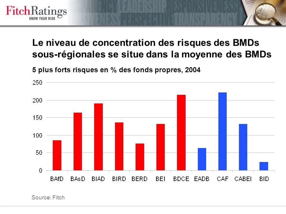 Les BMDs sous-régionales sont plus exposées aux emprunteurs privés que les BMDs régionales Exposition au secteur privé, en % des fonds propres Source: Fitch