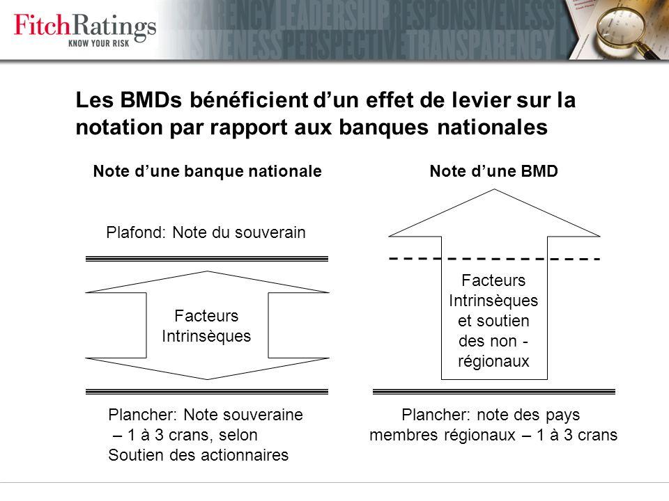 Critères de notation spécifiques aux banques multilatérales de développement (BMDs) >BMDs pas soumises au plafond souverain >2 séries de critères: >So