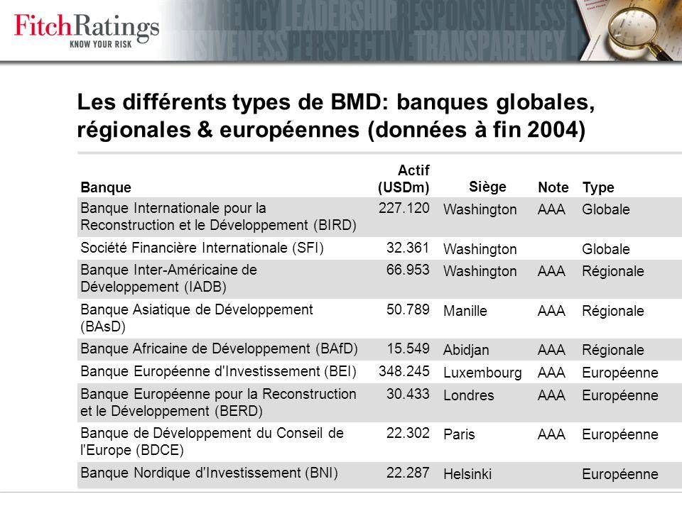 Les BMDs bénéficient dun effet de levier sur la notation par rapport aux banques nationales Plancher: Note souveraine – 1 à 3 crans, selon Soutien des