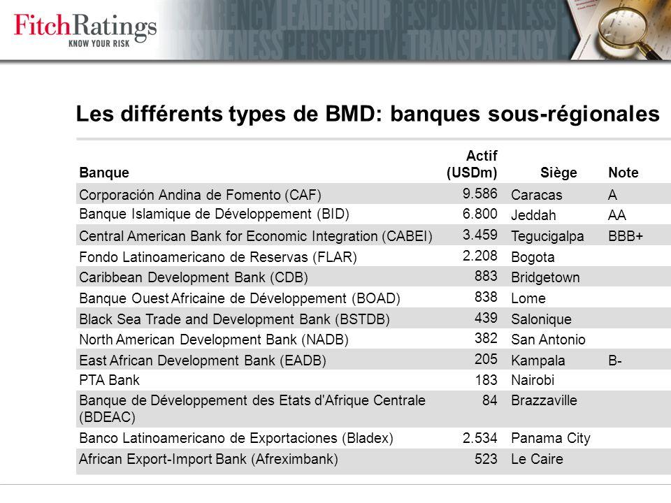 Les différents types de BMD: banques globales, régionales & européennes (données à fin 2004) Banque Actif (USDm)SiègeNoteType Banque Internationale pour la Reconstruction et le Développement (BIRD) 227.120WashingtonAAAGlobale Société Financière Internationale (SFI)32.361WashingtonGlobale Banque Inter-Américaine de Développement (IADB) 66.953WashingtonAAARégionale Banque Asiatique de Développement (BAsD) 50.789ManilleAAARégionale Banque Africaine de Développement (BAfD)15.549AbidjanAAARégionale Banque Européenne d Investissement (BEI)348.245LuxembourgAAAEuropéenne Banque Européenne pour la Reconstruction et le Développement (BERD) 30.433LondresAAAEuropéenne Banque de Développement du Conseil de l Europe (BDCE) 22.302ParisAAAEuropéenne Banque Nordique d Investissement (BNI)22.287Helsinki Européenne