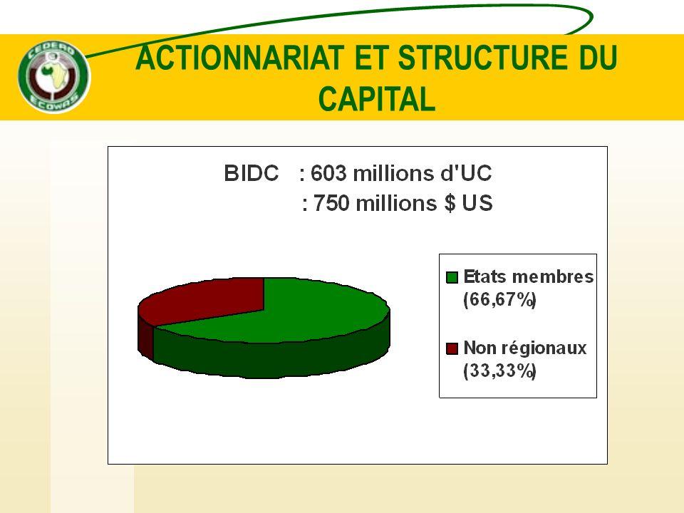 ORGANISATION ET GESTION GROUPE DE LA BIDC CONSEIL DES GOUVERNEURS CONSEIL DADMINISTRATION PRESIDENT DE LA BIDC